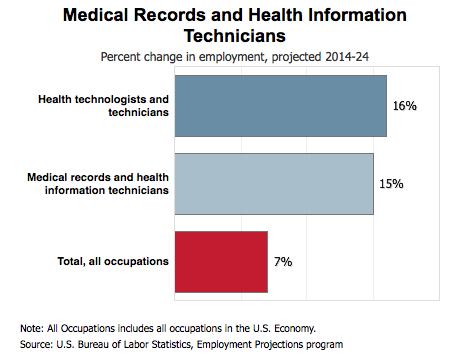 registered health information administrators