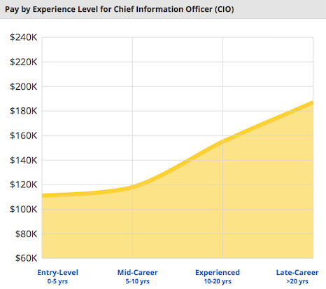 health information technology career