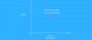 Why HIM Professionals Should Consider Becoming Healthcare Data Scientists