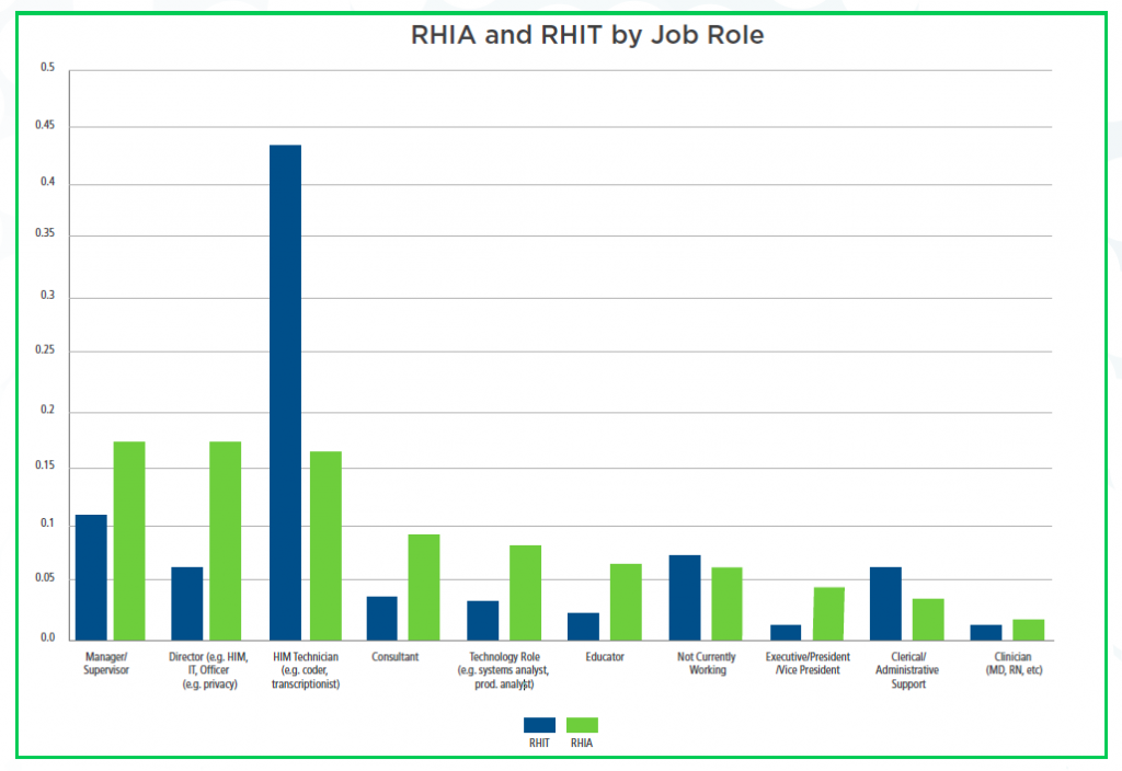 RHIT and RHIA by Job Role