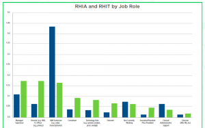 RHIA and RHIT by Role graph