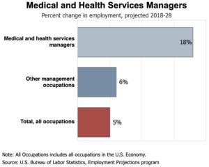 Medical and Health Services Managers Job Outlook